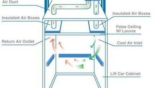 Tiêu chuẩn thông gió thang máy cần tuân thủ để hoạt động an toàn