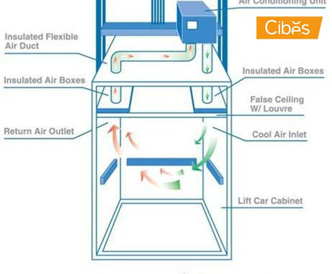 5 điều cần biết về hệ thống thông gió thang máy